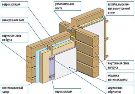 instrukcija-po-utepleniju-sten-derevjannogo-doma-iznutri-38053c4