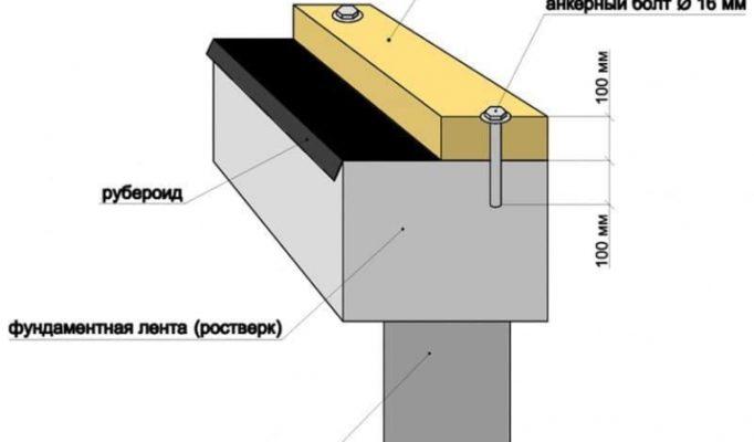 reshenie-uzlov-v-karkasnom-derevjannom-dome-b960c28