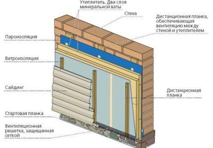 vybor-materiala-dlja-naruzhnogo-uteplenija-sten-pod-sajding-7254e47